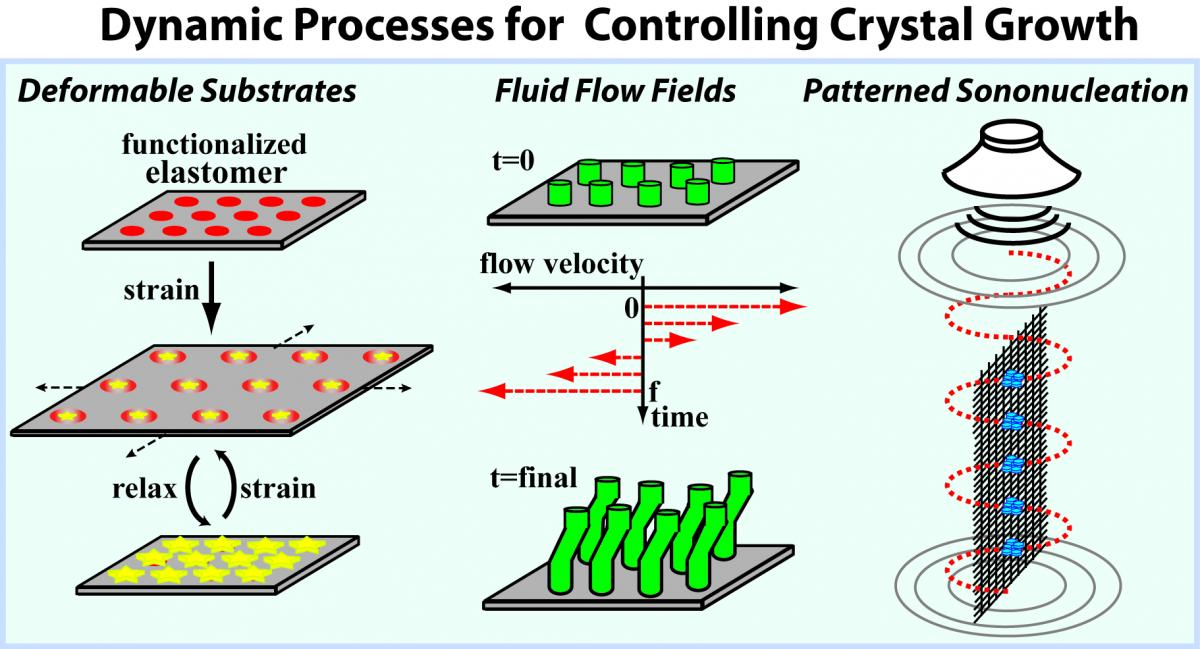 Dynamic Processes for Controlling Crystal Growth
